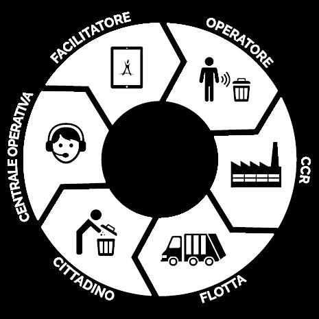 ciclo software gestione rifiuti